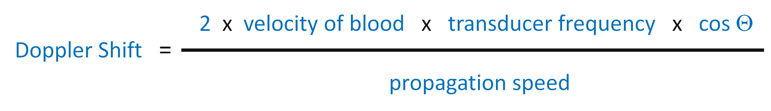 Doppler Effect and Measuring Velocity of Blood in the Circulation, ESP Inc